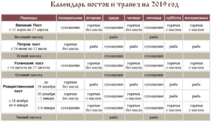 Диета, масло и сухоядение в православный пост