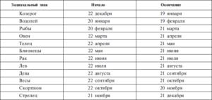 Знак зодиака Дева в какие числа месяца?