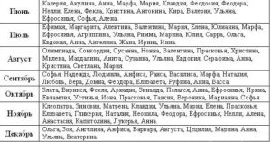 Церковные женские имена по святцам ноября