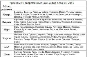 Православные мужские имена по святцам января