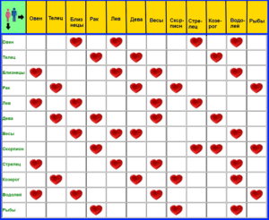 Знак зодиака Стрелец любовная совместимость гороскопов