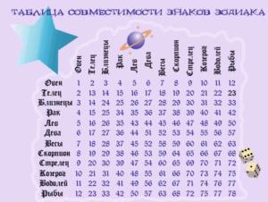 Натальный гороскоп для рожденных 9 мая под знаком Тельца