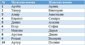 Как выбрать молдавское имя для мальчика и девочки