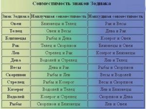 Знак зодиака Телец совместимость по гороскопу с другими знаками