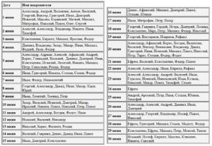 Православные мужские имена по святцам в марте