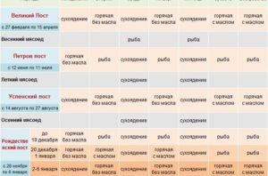 Сколько православных постов в году