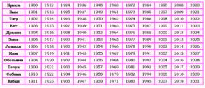 Характеристика гороскопа знаков зодиака по годам
