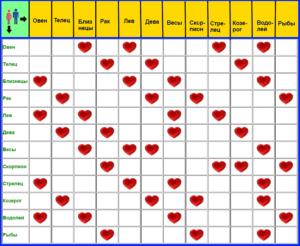 Любовная совместимость гороскопов мужчины-Козерога и девушки-Льва