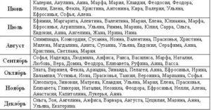 Как назвать мальчика по мужским православным святцам апреля?