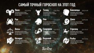Самый правдивый гороскоп знак зодиака Рак