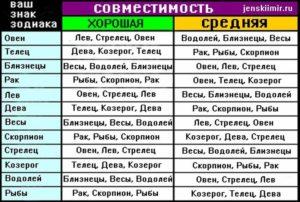 Значение по гороскопу сочетания имени и знака зодиака